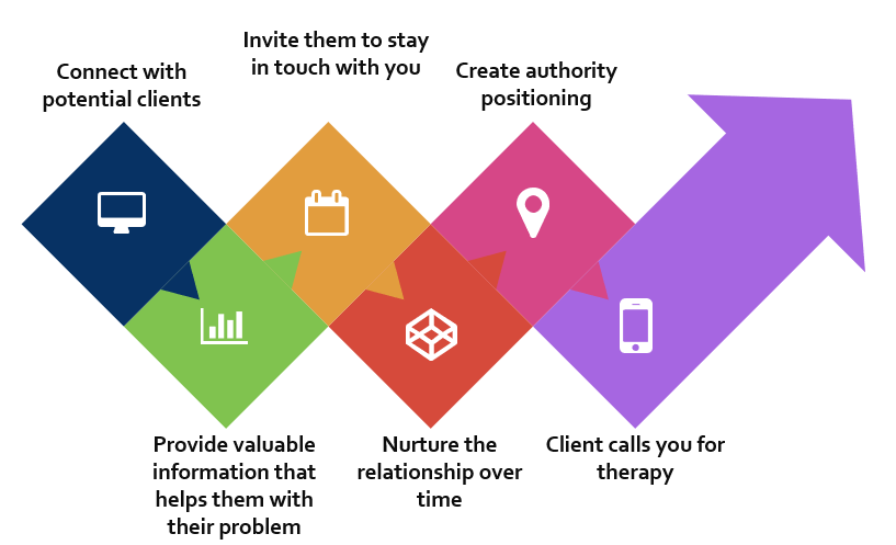marketing funnels for psychotherapists